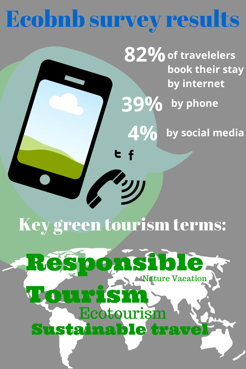Ecotourism in Europe survey results
