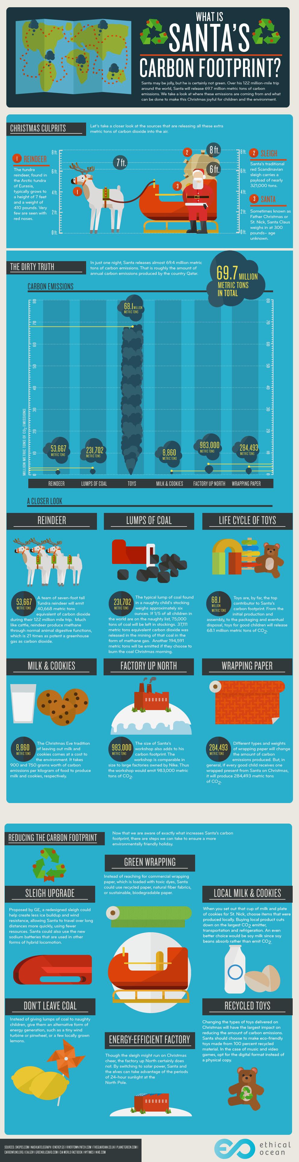 carbon-footprint-santa-infographic