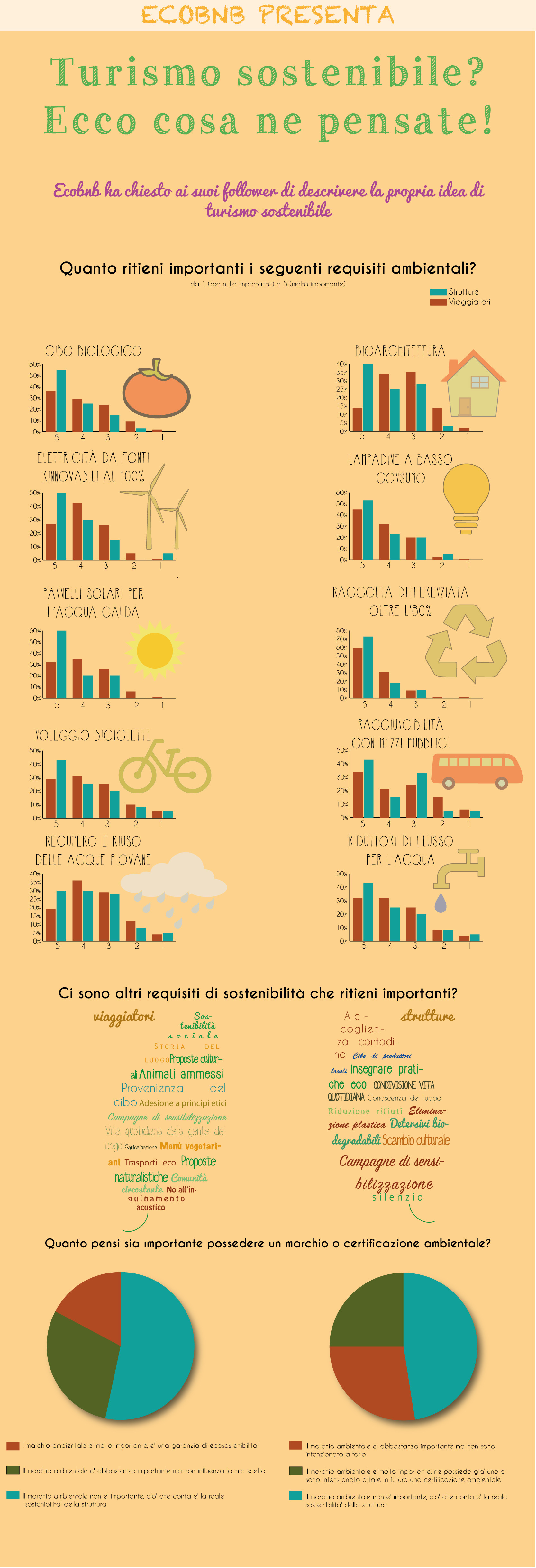 infographic survey about sustainable tourism