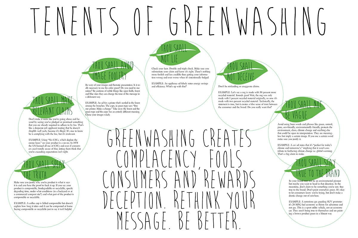 greenwashing vs greenmarketing
