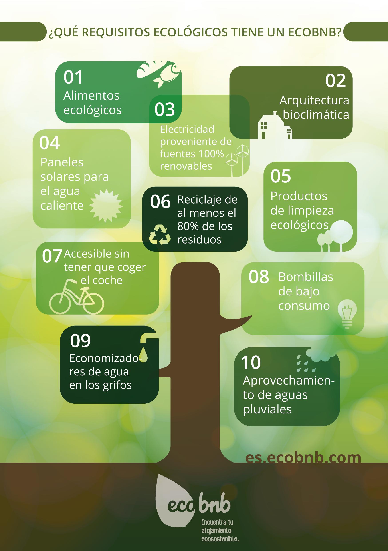 ¿Qual son los requisitos ecológicos de un Ecobnb?