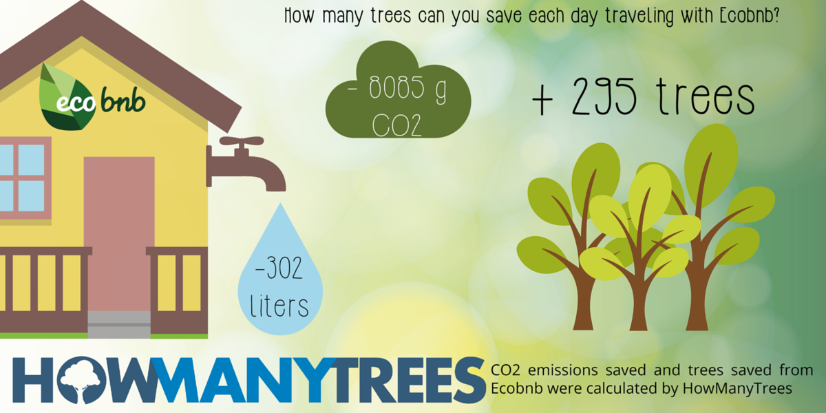 How many tree and how many co2 can you save with Ecobnb?