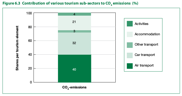 Contributors-of-various-tourism-sub-sectors-in-CO2-emissions