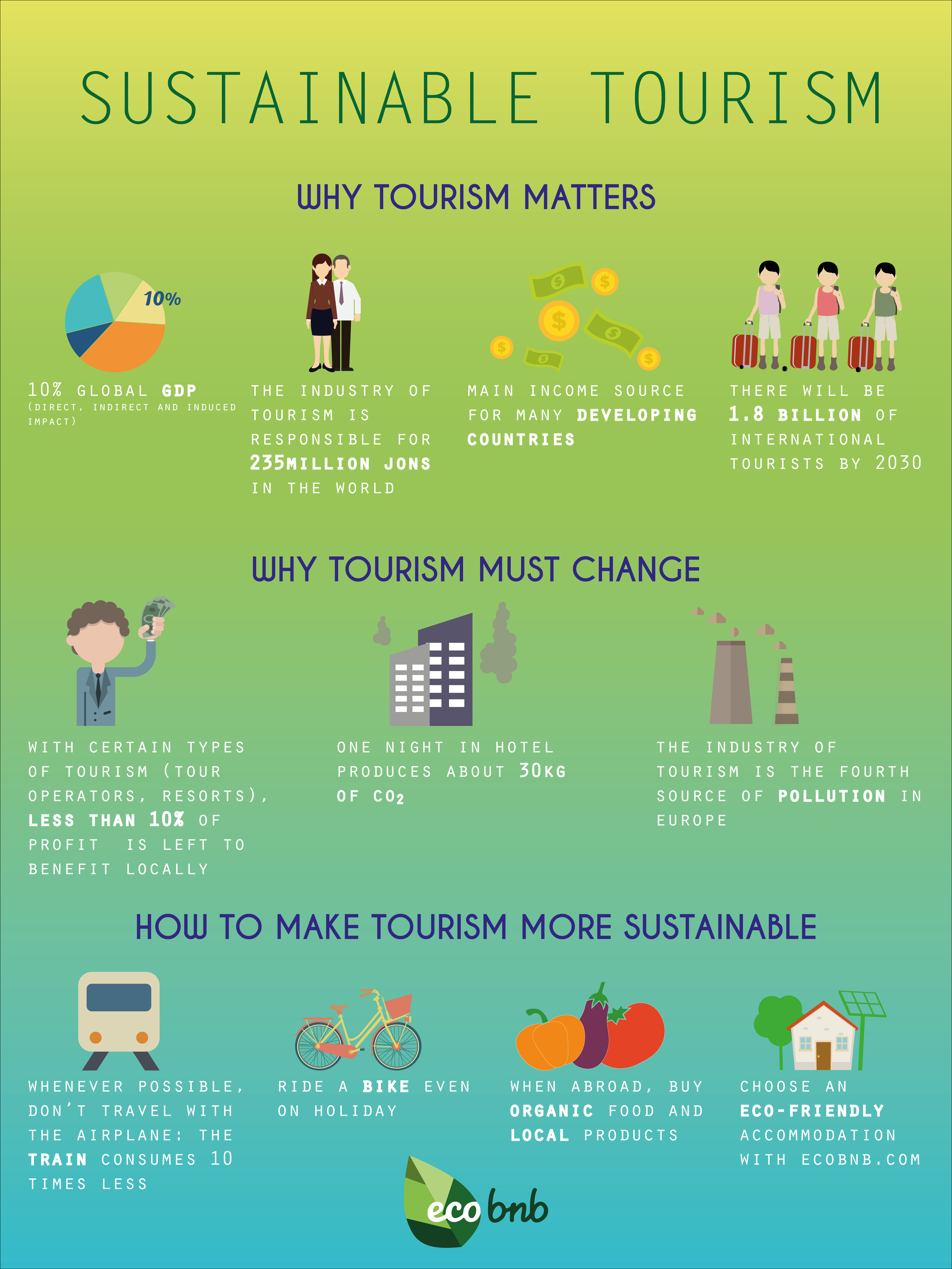 Infographic: Why sustainable tourism is important