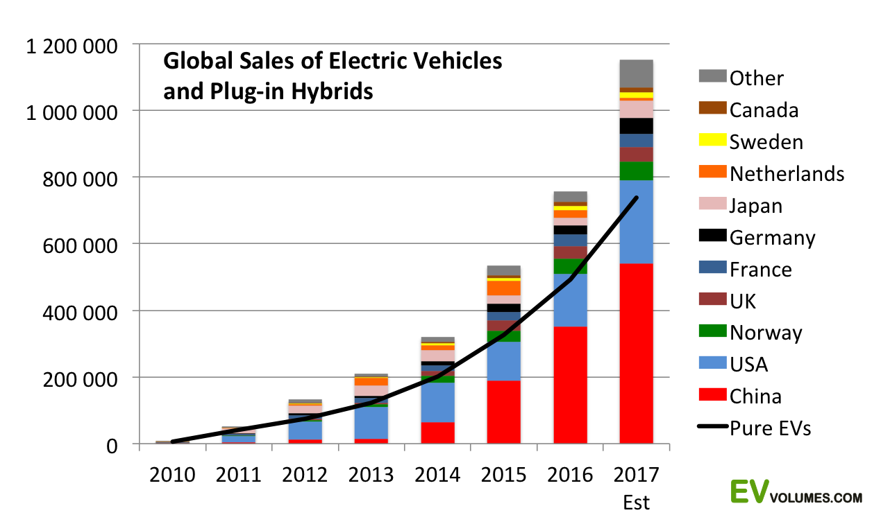The graph shows the growth of the sale of electric or hybrid cars in the world