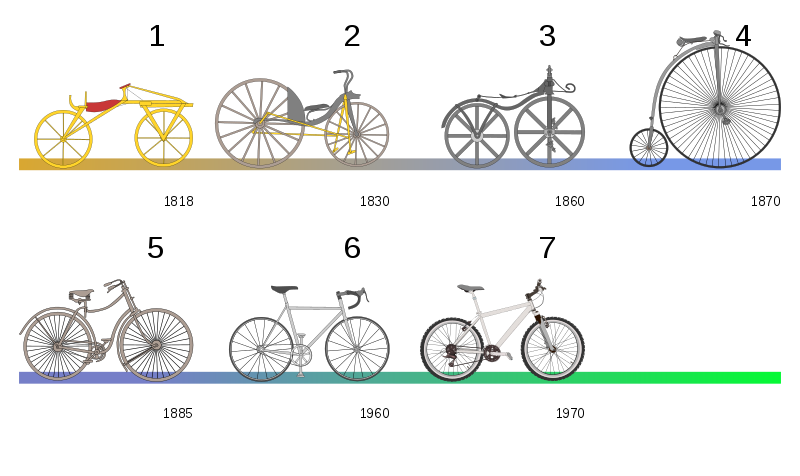 Evolution of the bicycle in the last 200 years.