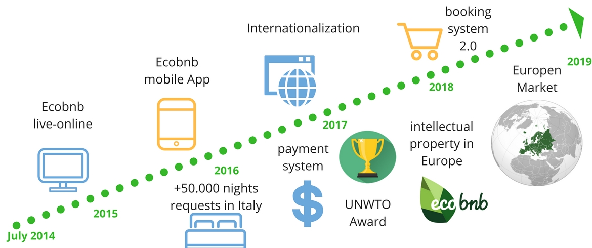 Ecobnb's Roadmap