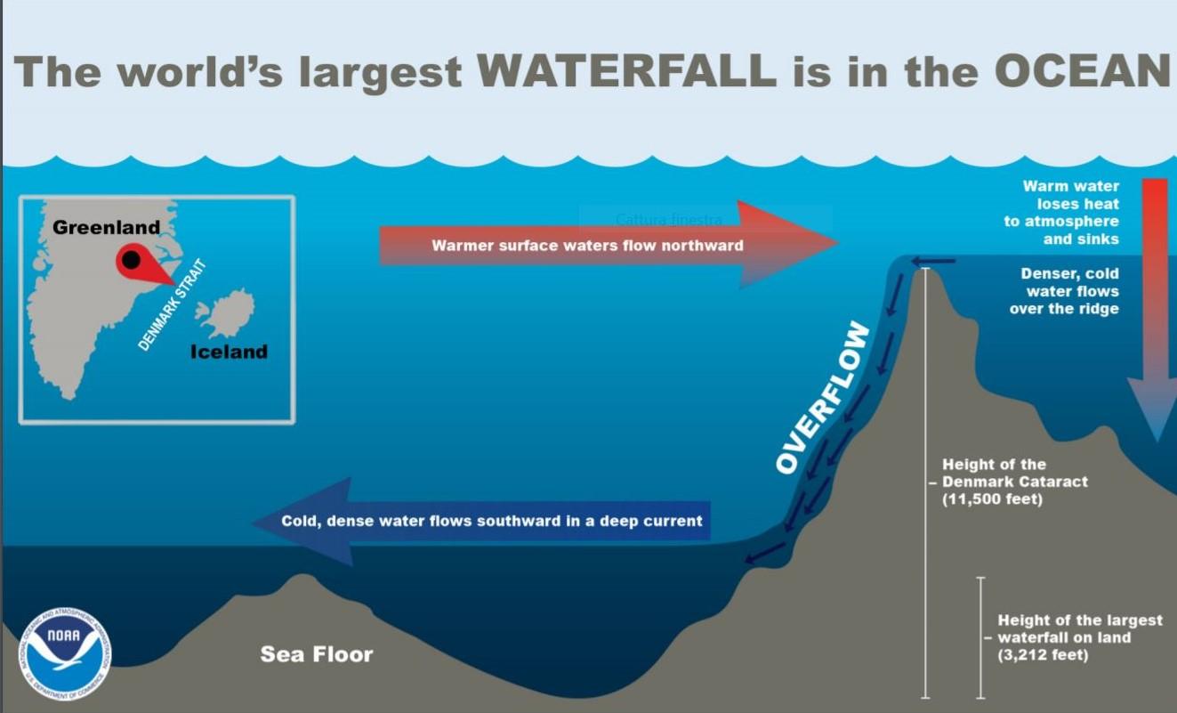 How the underwater falls in the Denmark Strait work
