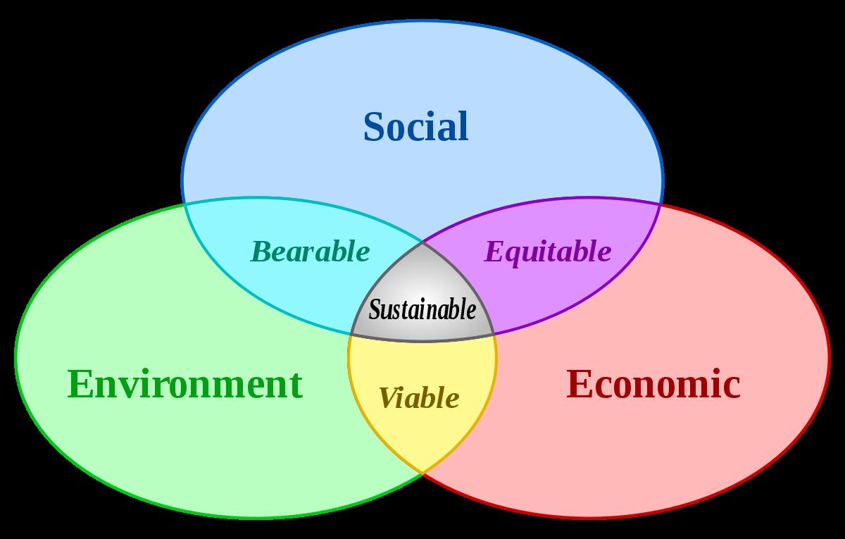 3 sustainability's pillars