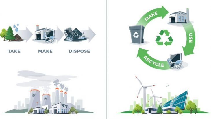 Scheme of Linear and Circular Economy