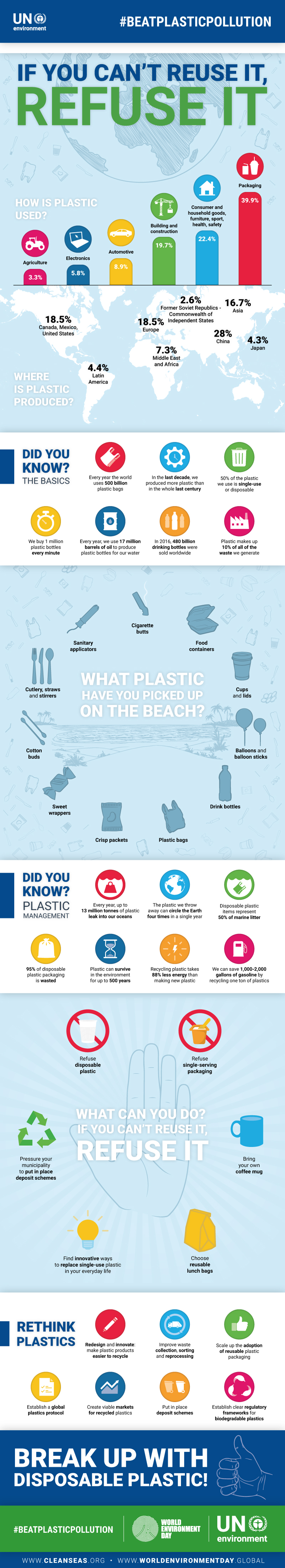 infographic - say no to plastic
