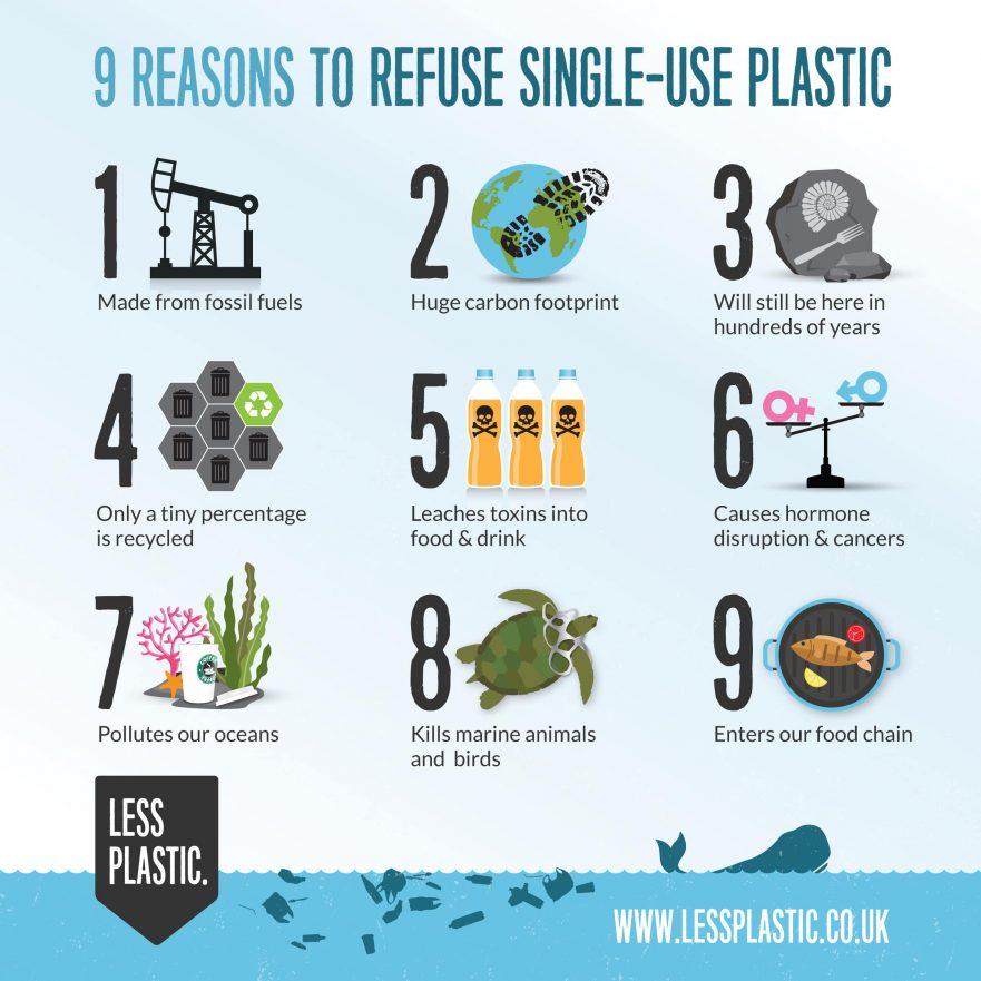 reason to refuse single use plastic