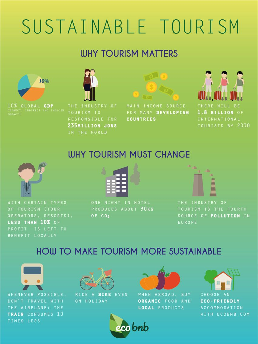 Infographics to explain sustainable tourism, by Ecobnb