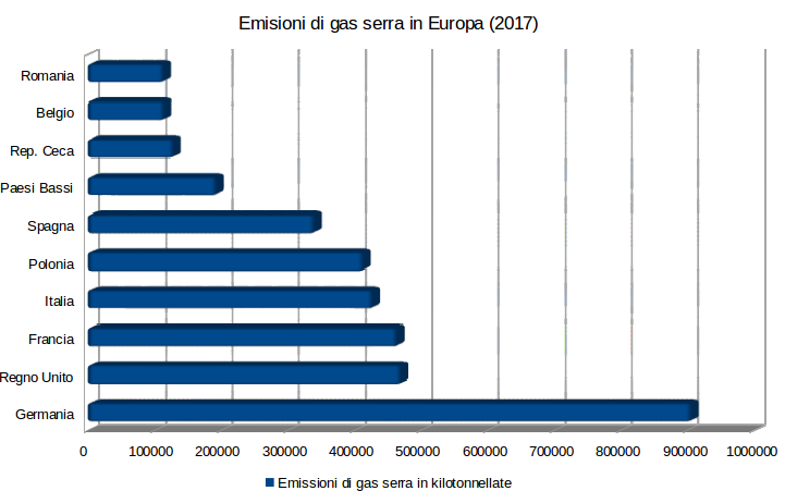 Graphic about greenhouse gases emissions in Europe