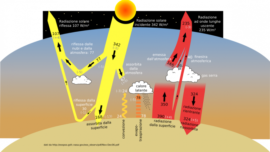 graphic about greenhouse gases