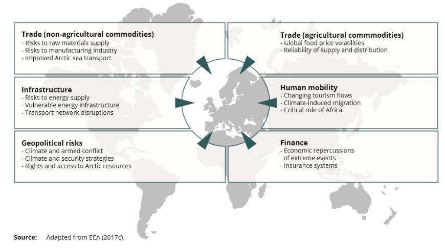 environment health agenda