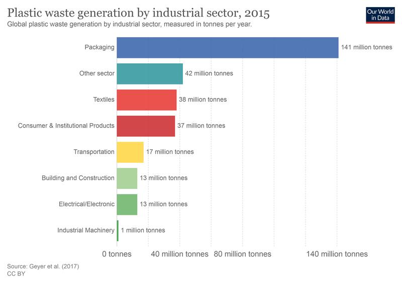 Plastic Waste per sector