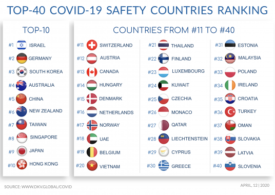 Top 40 Safest Countries In The World During The Great Pandemic Ecobnb