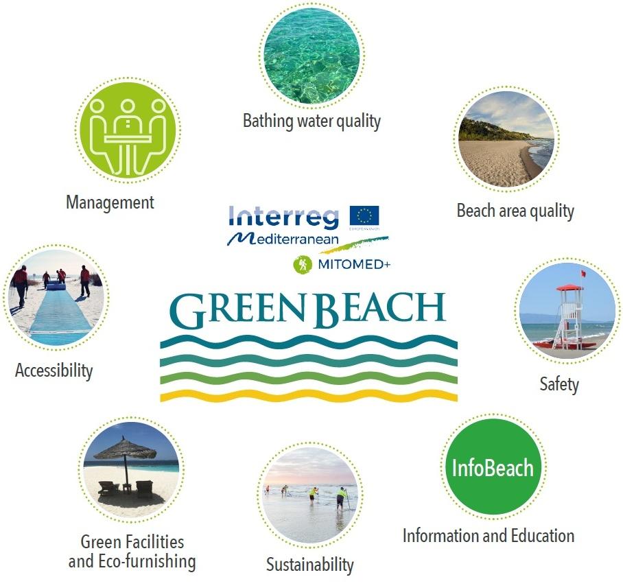 the green beach model: eco-friendly beaches in Istria