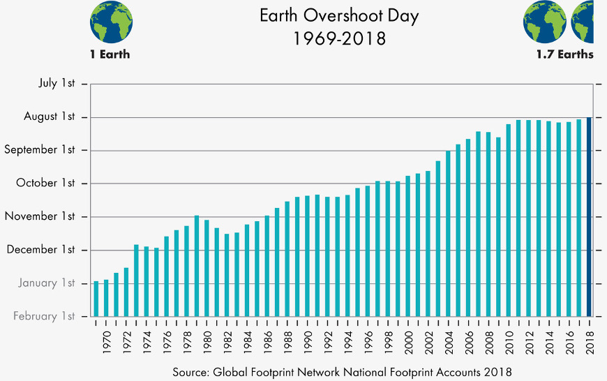 Graph of Earth Overshoot Day, from 1869 to 2018. In 2018, we needed 1.7 Earths.