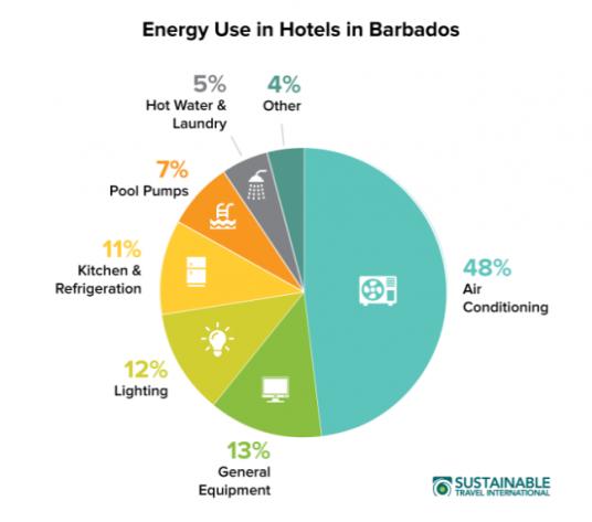 Hotel energy graphic